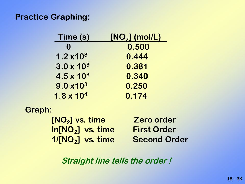 Practice Graphing: Time (s) [NO2] (mol/L) 0 0.500. 1.2 x103 0.444. 3.0 x 103 0.381.